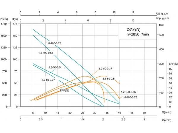 Pompe immergée à vis 4'' QGY(D) | Pompe à vis | Shimge