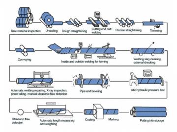 Tube acier soud en spirale sous flux solide manufacturer for Portique traction exterieur